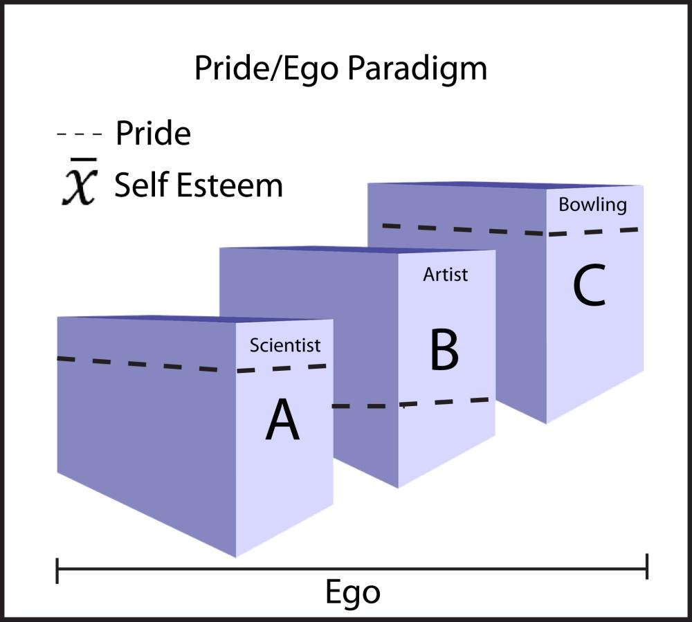 Dr. G's complete and utter bullshit Pride & Ego paradigm.